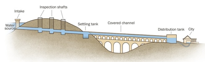 engineering an aqueduct